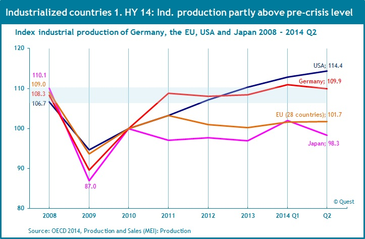 Industrial production of industrialized countries 2008 - 2014 Q2