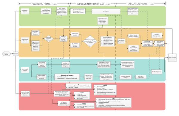 Consilium Process