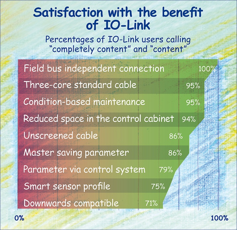 Satisfaction with IO-Link