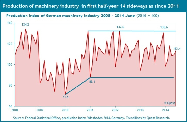 Production of the German machinery industry 2008 - 2014 Q2