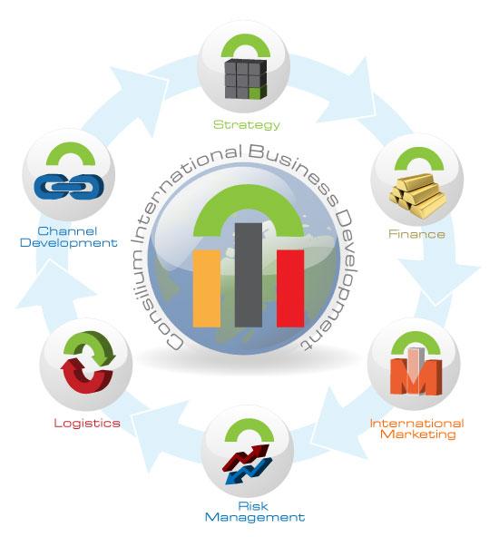 Consilium Global Business Advisors International Business Development Methodology