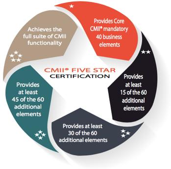 CMII Certification Criteria