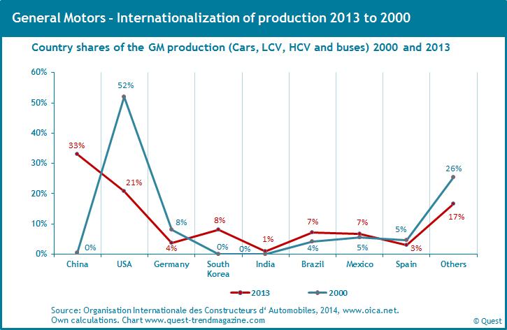 Internationalization of GM's automobile production 2000 - 2013