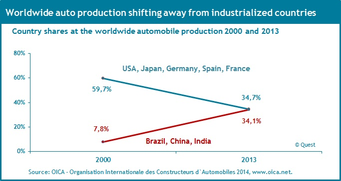 Internationalization of worldwide automobile production 2000 - 2013