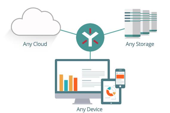 Cloud Synchronization Advantages form Growing Companies