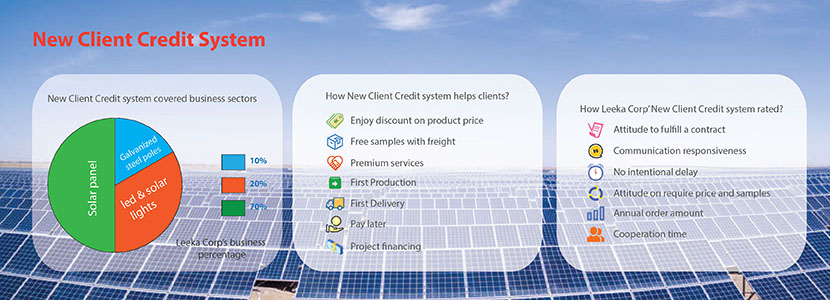 new client credit system